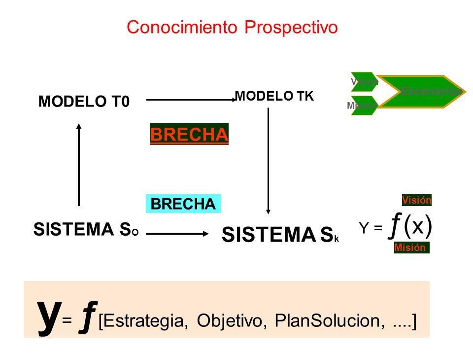 y= ƒ[Estrategia, Objetivo, PlanSolucion, ....]